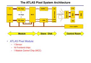 The ATLAS Pixel System Architecture