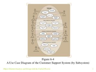 Figure 6-4 A Use Case Diagram of the Customer Support System (by Subsystem)