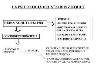 LA PSICOLOGIA DEL S � : HEINZ KOHUT
