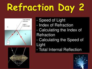 Refraction Day 2