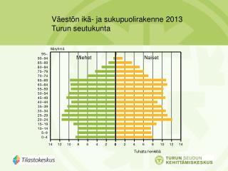 Väestön ikä- ja sukupuolirakenne 2013 Turun seutukunta