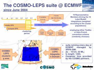 The COSMO-LEPS suite @ ECMWF  since June 2004