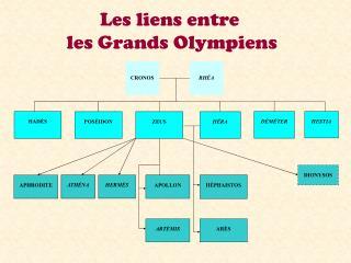 Les liens entre  les Grands Olympiens
