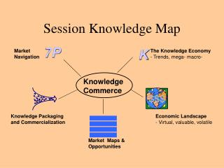 Session Knowledge Map
