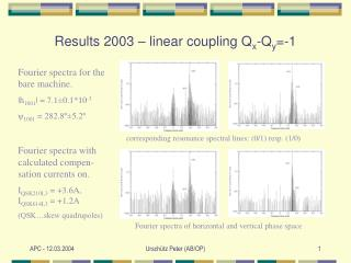 Results 2003 – linear coupling Q x -Q y =-1