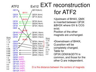 EXT reconstruction for ATF2