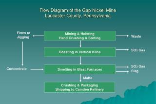 Flow Diagram of the Gap Nickel Mine Lancaster County, Pennsylvania