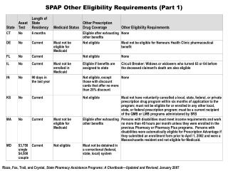 SPAP Other Eligibility Requirements (Part 1)