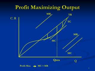 Profit Maximizing Output
