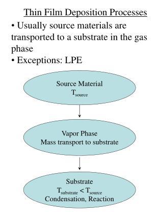 Thin Film Deposition Processes