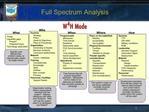 Full Spectrum Analysis
