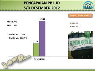 PENCAPAIAN PB IUD  S/D DESEMBER 2012