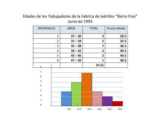 """Edades de los Trabajadores de la Fabrica de ladrillos """"Barro Fino"""" Junio de 1993"""