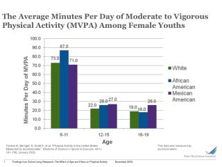 The  Average  Minutes Per Day of Moderate to Vigorous Physical Activity (MVPA) Among Female Youths