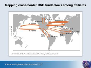 Mapping cross-border R&D funds flows among affiliates