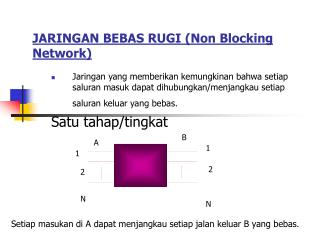 JARINGAN BEBAS RUGI (Non Blocking Network)