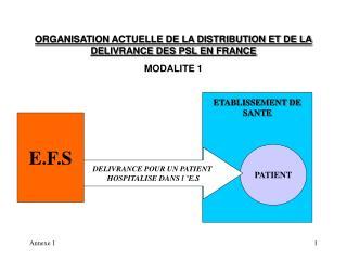 ORGANISATION ACTUELLE DE LA DISTRIBUTION ET DE LA DELIVRANCE DES PSL EN FRANCE