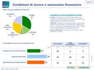 Condizioni di lavoro e autonomia finanziaria