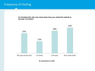 Frequency of Visiting