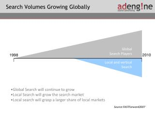 Search Volumes Growing Globally