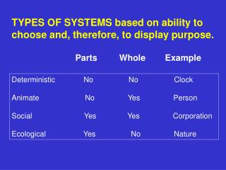 TYPES OF SYSTEMS based on ability to choose and, therefore, to display purpose.
