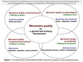 Movement quality as biomechanical - relating to space Postural stability Path and form