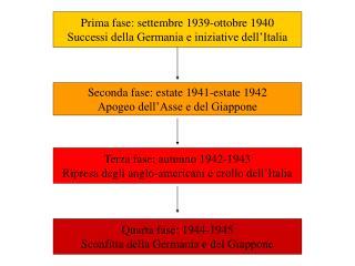 Prima fase: settembre 1939-ottobre 1940 Successi della Germania e iniziative dell�Italia