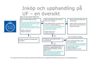 Inköp och upphandling på UF – en översikt