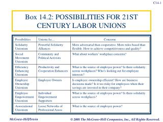 Box 14.2: POSSIBILITIES FOR 21ST CENTURY LABOR UNIONS