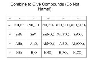 Combine to Give Compounds (Do Not Name!)