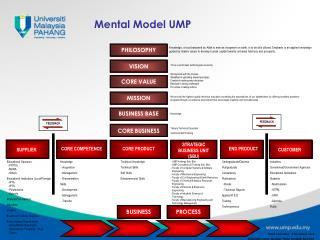 Mental Model UMP