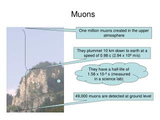 One million muons created in the upper atmosphere