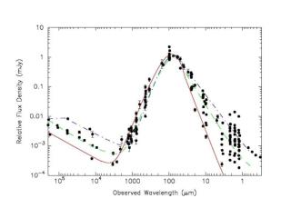 Comparison of Photometric And Spectroscopic Redshifts