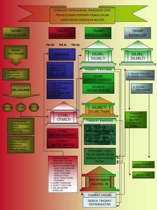 STANDART OPERASIONAL PROSEDUR (SOP)  PENYELESAIAN  PERKARA PIDANA DALAM