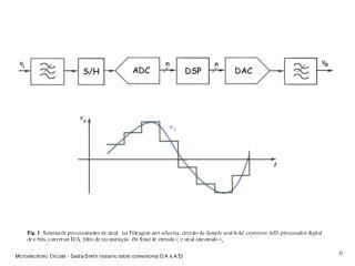 Fig.  3   Conversor D/A de  N -bits usando um agregado binário de resistências.