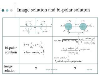 Image solution and bi-polar solution