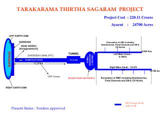 TARAKARAMA THIRTHA SAGARAM  PROJECT Project Cost  : 220.11 Crores Ayacut	:    24700 Acres
