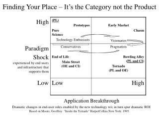 Finding Your Place – It's the Category not the Product