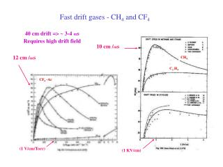 Fast drift gases - CH 4  and CF 4
