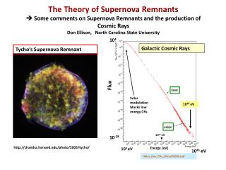 The Theory of Supernova Remnants