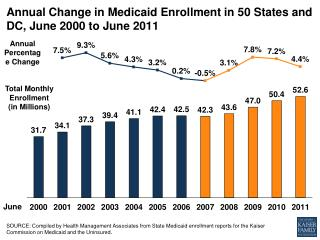 Annual Change in Medicaid Enrollment in 50 States and DC, June 2000 to June  2011
