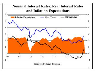 Fed's primary policy tool is very short-term nominal interest rates, i.