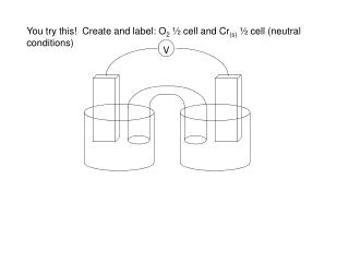 You try this!  Create and label: O 2  � cell and Cr (s)  � cell (neutral conditions)