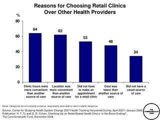 Reasons for Choosing Retail Clinics Over Other Health Providers