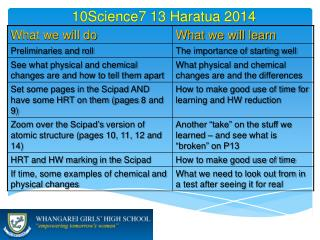 10Science7 13  Haratua 2014