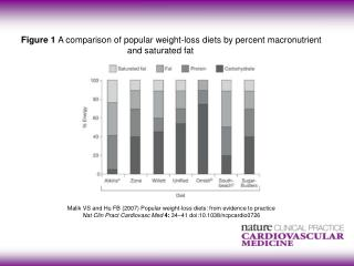 Malik  VS and  Hu FB (2007) Popular weight-loss diets: from evidence to practice