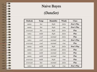 Naive Bayes (DataSet)