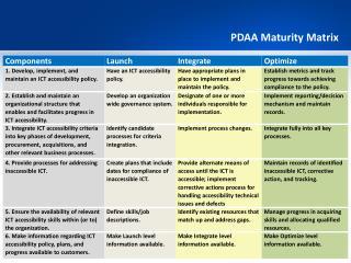 PDAA  Maturity  Matrix