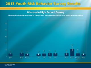 Wisconsin High School Survey
