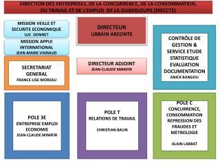 DIRECTION DES ENTREPRISES, DE LA CONCURRENCE, DE LA CONSOMMATION,
